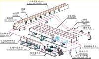 Cens.com 國升造機有限公司 E.D.電著(電泳)塗裝設備